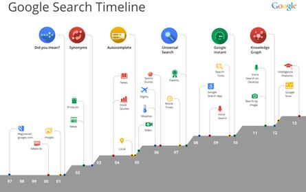Google search through the years, as told by Google.