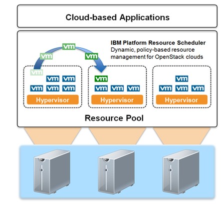 IBM's new scheduler for its OpenStack stack