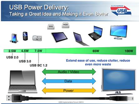 The new SuperSpeed specification will increase power to 100 watts and offer bidirectional data and audio/visual transfer, meaning a laptop or monitor with a USB hub could power many other devices, including an HDTV.
