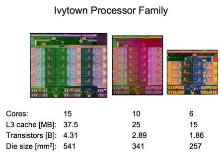 Intel's Ivytown processor family
