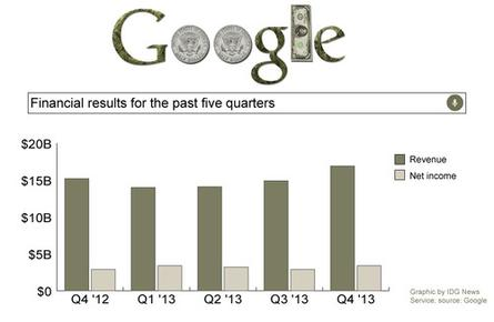 Google's revenue and net income for the past five financial quarters