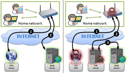Attackers configure rogue DNS servers on compromised home routers to intercept online banking traffic