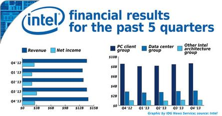 Intel's financial earnings for Q4 2013