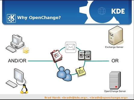 The OpenChange vision of a Microsoft Exchange-compatible, open source messaging system for Linux clients and servers.