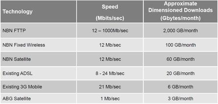 NBN Co compares ADSL, mobile broadband and satellite speeds and downloads with NBN technologies