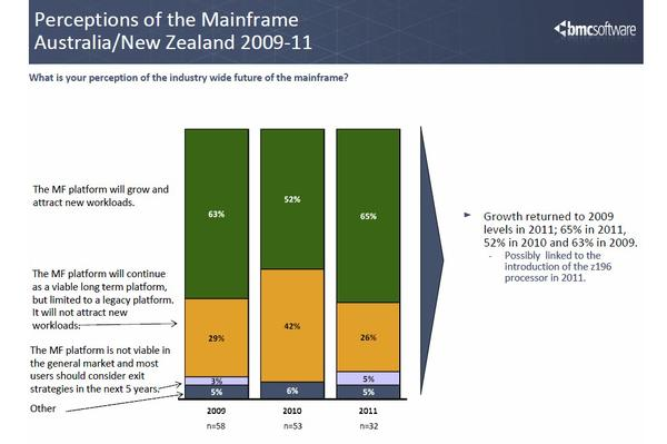 In pictures: BMC's mainframe survey results
