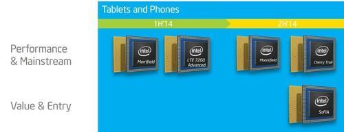 Intel's mobile chip roadmap through 2014