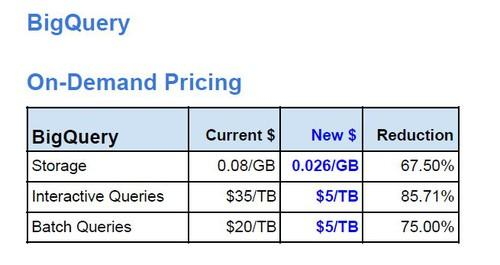Price cuts to Google's BigQuery service