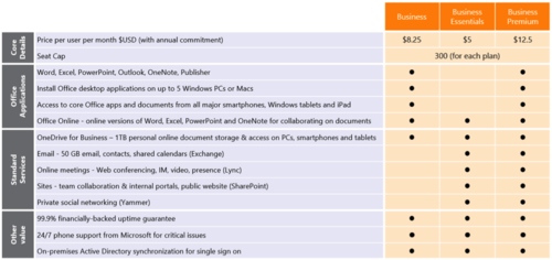 Microsoft is revamping its Office 365 plans for SBMs. Here's a chart with the features of the new plans