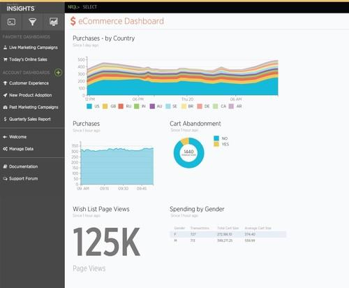 New Relic Insights offers insights for business analysts