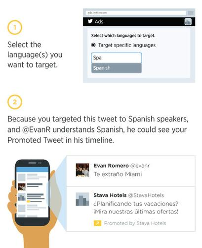 Twitter now lets advertisers target users based on their language.