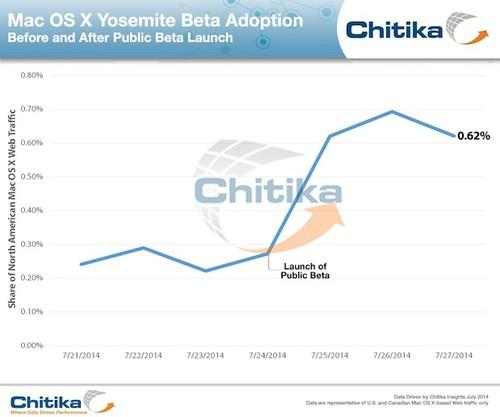 The release of a public beta of OS X Yosemite last week tripled the upgrade's share of all Macs, according to traffic data monitored by ad network Chitika.