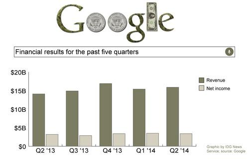 Google's revenue rose to $15.9 billion in the second quarter, while net income was $3.4 billion.