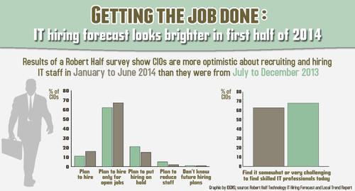 CIOs are optimistic about IT hiring in 2014.