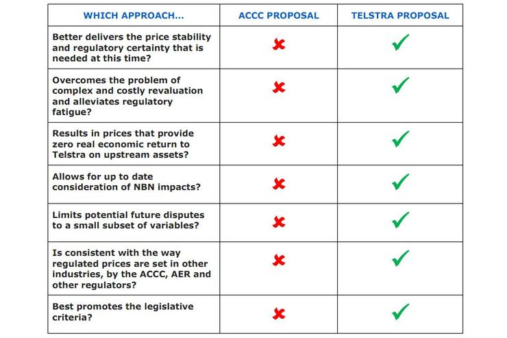 Telstra outlines problems with ACCC draft proposal