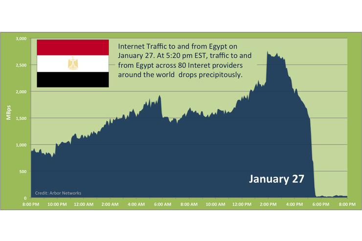 This Arbor Networks graph shows the precipitous drop in Internet connectivity after the government ordered network providers to cut off Internet traffic there on Friday.