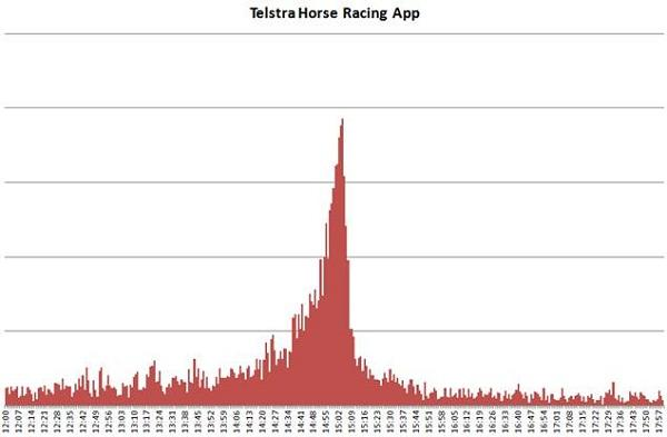 A graph provided by Telstra showing a spike in usage of the Official Racing Network iPhone app during Melbourne Cup Day.
