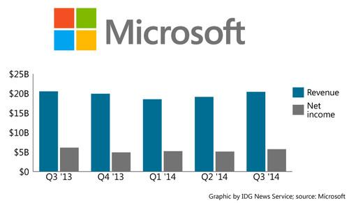 Microsoft's revenue and net income for the past five financial quarters