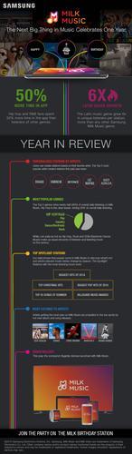 Milk Music infographic