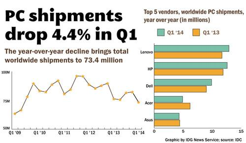 IDC reports that worldwide PC shipments dropped 4.4% in Q1 2014.