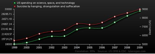 The Spurious Correlations website is a treasury of examples that demonstrate, very clearly, that correlation does not prove causation. For example, the correlation between US spending on science, space, and technology and suicides by hanging, strangulation and suffocation is a remarkable 99.2% yet no one in their right mind would says that one causes the other.