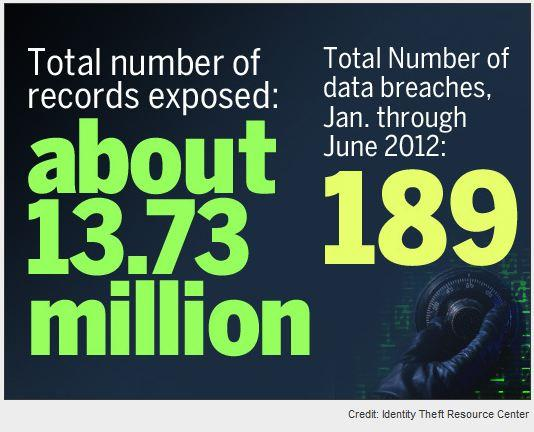 In Pictures: The worst data breach incidents of 2012 – so far