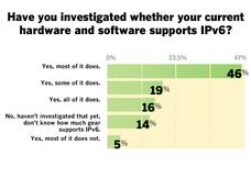 Most enterprises will be on IPv6 by 2013: Survey