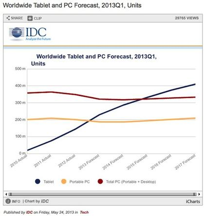IDC's PC forecast shows a rise in tablet shipments through 2017.