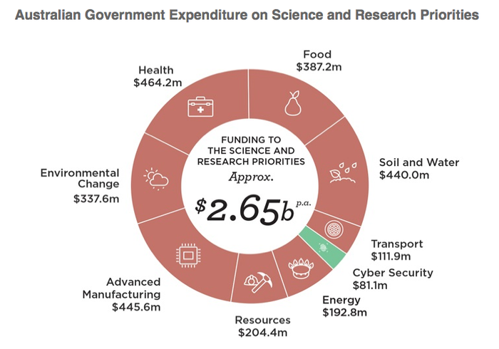 Source: http://www.science.gov.au/scienceGov/ScienceAndResearchPriorities/Documents/Science-Research-Priorities-Factsheets.pdf(November 2015)